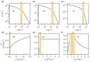 Better metric for thermoelectric materials means better design strategies