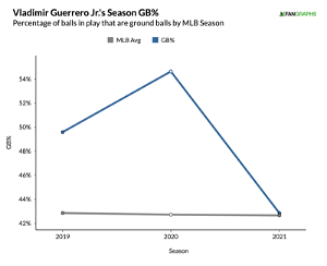 Guerrero looks like a completely different player for the Blue Jays this year