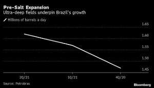 Petrobras Earnings Jump on Oil Rally and Brazil's Water Crisis