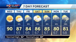 Mostly sunny, hot Wednesday afternoon