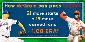 Tracking Jacob deGrom's pursuit of history