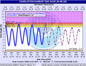 Coastal flood advisory issued for Charleston and Colleton counties