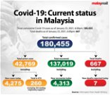 221 more test positive for coronavirus