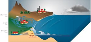 An acceleration of coastal overtopping around the world