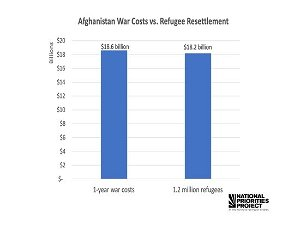 [Opinion] Challenges don't end for Afghan refugees after they enter the U.S.