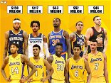 Young Lakers Core Signed Lucrative Contracts: Brandon Ingram, D'Angelo Russell, Julius Randle, Jordan Clarkson, And Larry Nance