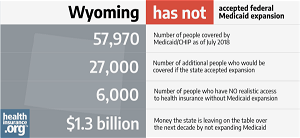 New Poll: Majority of Wyoming Voters Support Medicaid Expansion