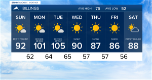 Q2 Billings Area Weather: Dry and Hot!