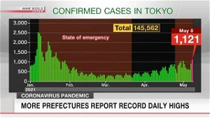 More prefectures report record high daily COVID-19
