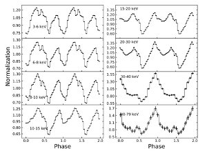 X-ray Pulsar XTE J1946+274 investigated with NuSTAR