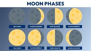Wax on, wane off: Knowing the moon phases