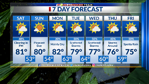 Saturday Morning: Cold front moves in later today; Mostly sunny on Sunday