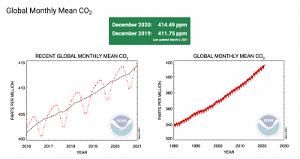 Carbon dioxide levels now higher than at any time in past 3.6 million years